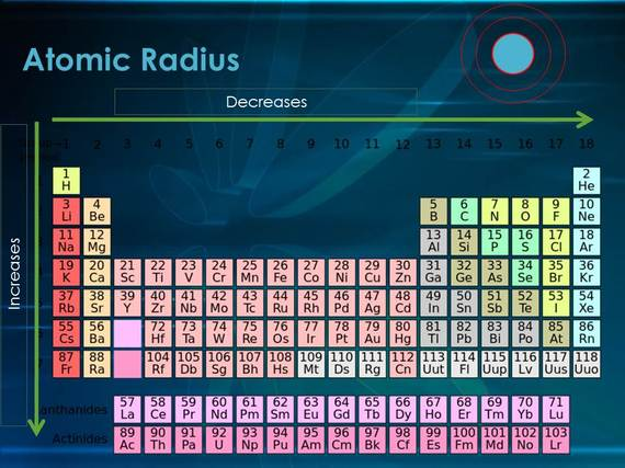Atomic radius periodic trends urtaz Gallery